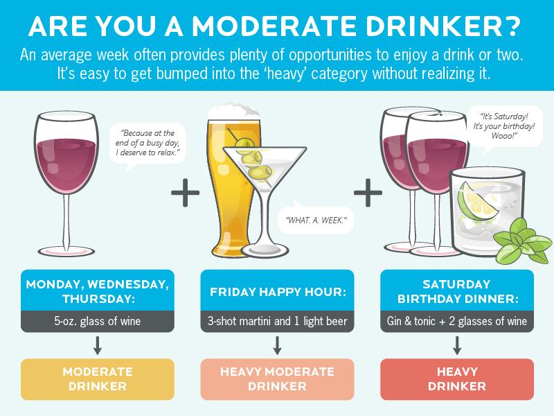 https://www.precisionnutrition.com/wp-content/uploads/2016/02/precision-nutrition-alcohol-graphic-moderatedrinker.png